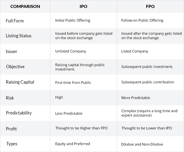 Differences In Between IPO & FPO