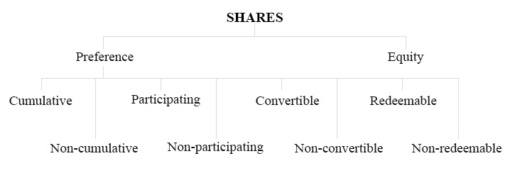 Types of Preference Shares