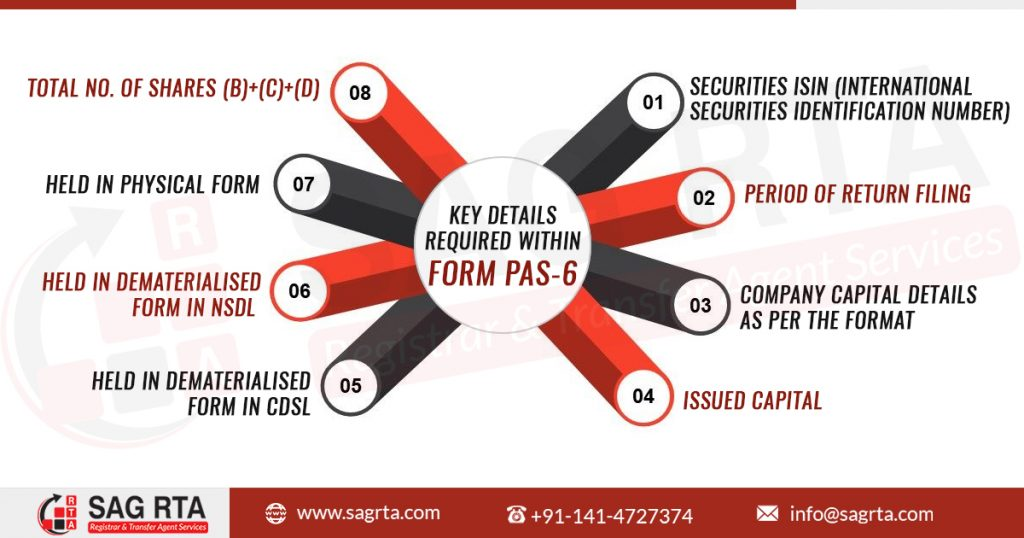 Form PAS 6 infographic