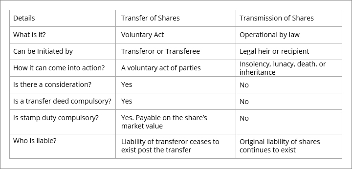 Difference Between Transmission and Transfer of Shares